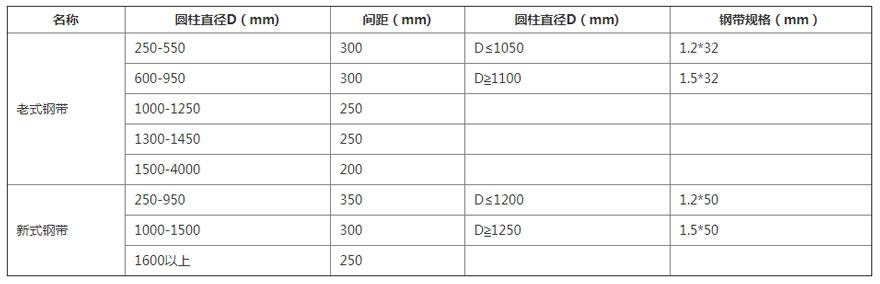凹凸圆模板加固间距及钢带规格